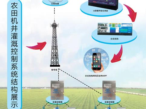 农田灌溉系统